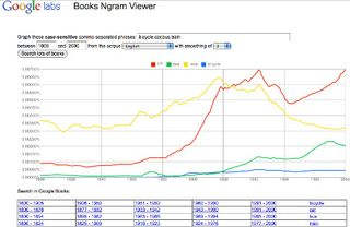 10-27ngram-bike-car-train