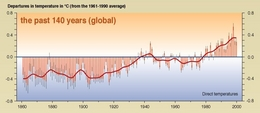 Globaltemp150yrs2_1